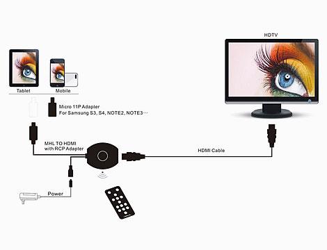 connettore MHL to HDMI con adattatore_N