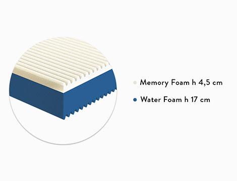 Materasso Memory Foam Aloe
